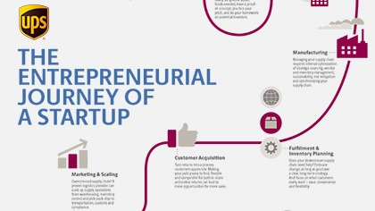 infographic for startups