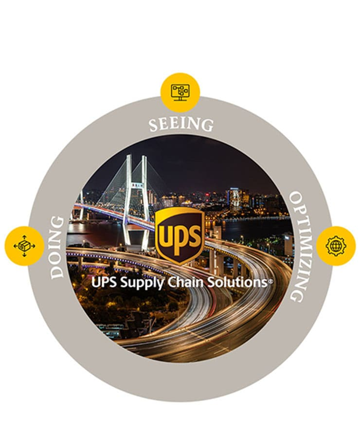 Graphic showing how UPS helps manage every link on the supply chain