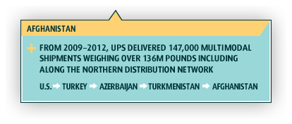 Afghanistan. From 2009 to 2012, UPS delivered 147,000 multimodal shipments weighing 136M pounds including along the Northern Distribution Network. U.S. > Turkey > Azerbaijan > Turkmenistan > Afghanistan