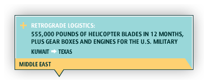 Middle East. Retrograde logistics: 555,000 pounds of helicopter blades in 12 months, plus gear boxes and engines for the U.S. military. Kuwait > Texas